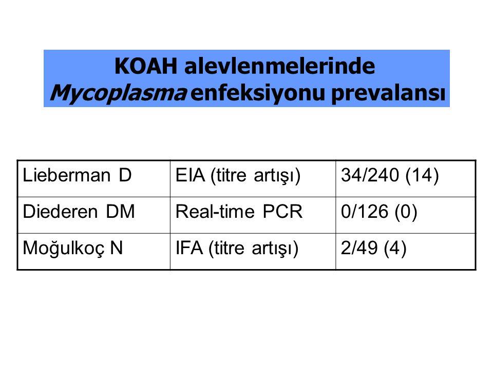 KOAH alevlenmelerinde Mycoplasma enfeksiyonu prevalansı