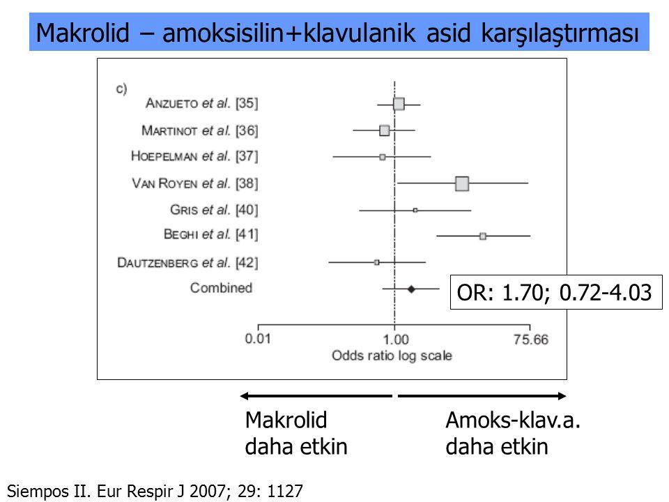 Makrolid – amoksisilin+klavulanik asid karşılaştırması
