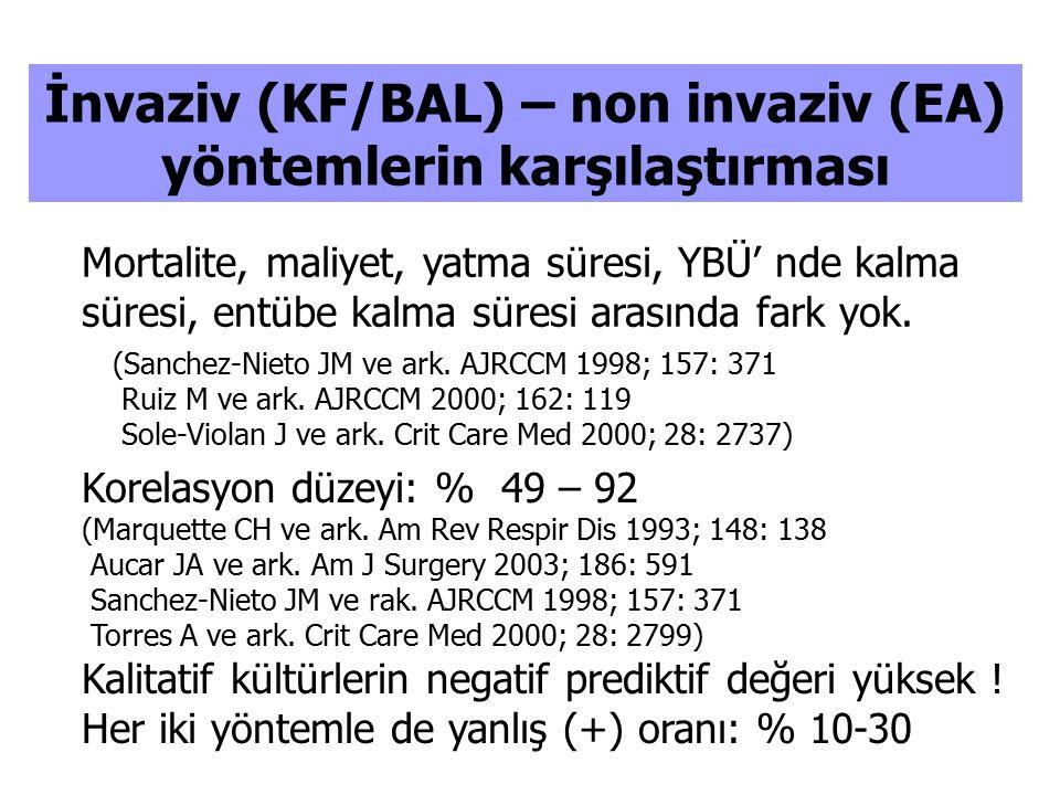 İnvaziv (KF/BAL) – non invaziv (EA) yöntemlerin karşılaştırması