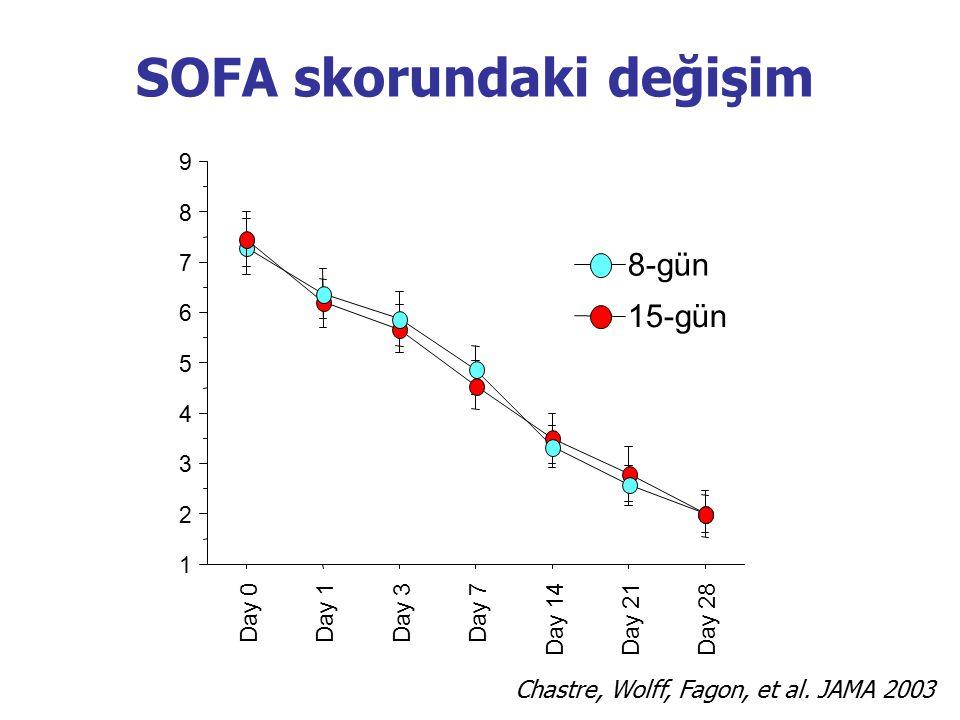 SOFA skorundaki değişim