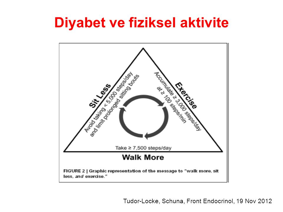 Diyabet ve fiziksel aktivite