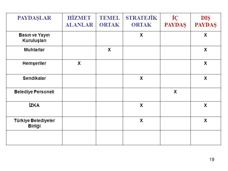 Basın ve Yayın Kuruluşları Türkiye Belediyeler Birliği