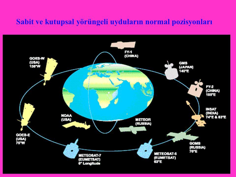 Sabit ve kutupsal yörüngeli uyduların normal pozisyonları