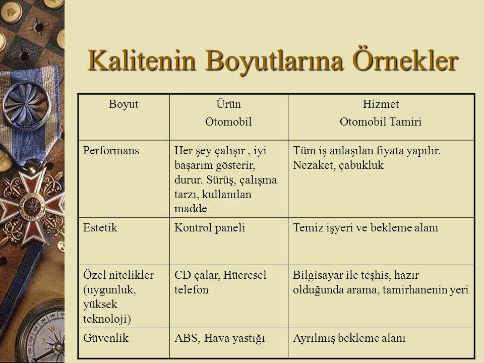 Kalitenin Boyutlarına Örnekler