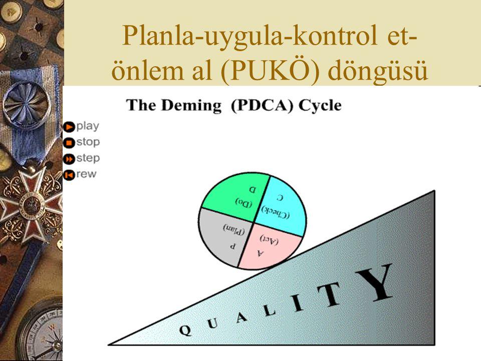 Planla-uygula-kontrol et-önlem al (PUKÖ) döngüsü