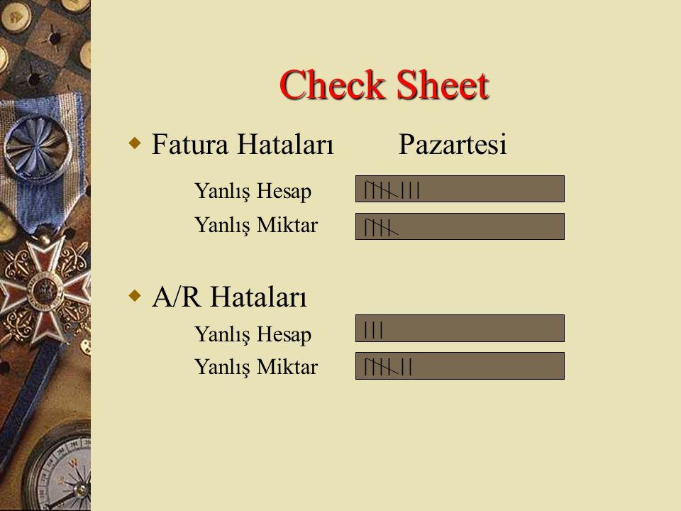 Check Sheet Fatura Hataları Pazartesi Yanlış Hesap A/R Hataları