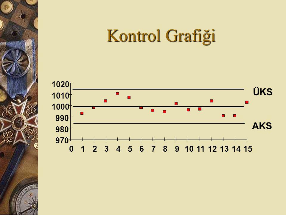 Kontrol Grafiği ÜKS AKS 970 980 990 1000 1010 1020 1 2 3 4 5 6 7 8 9