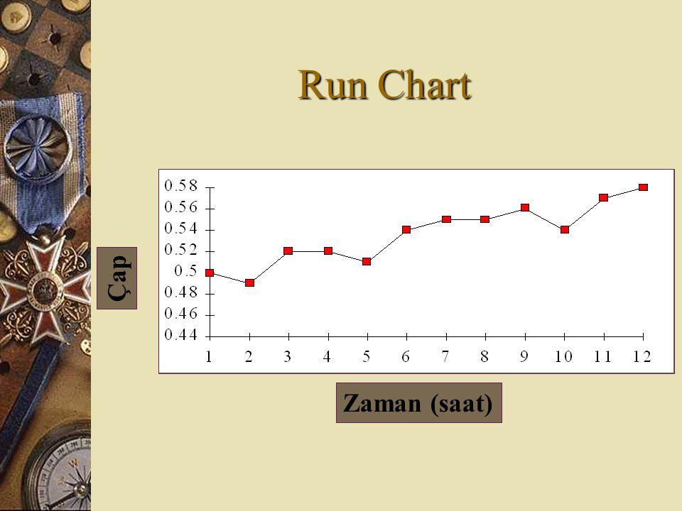 Run Chart Zaman (saat) Çap