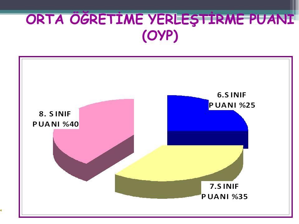 ORTA ÖĞRETİME YERLEŞTİRME PUANI (OYP)