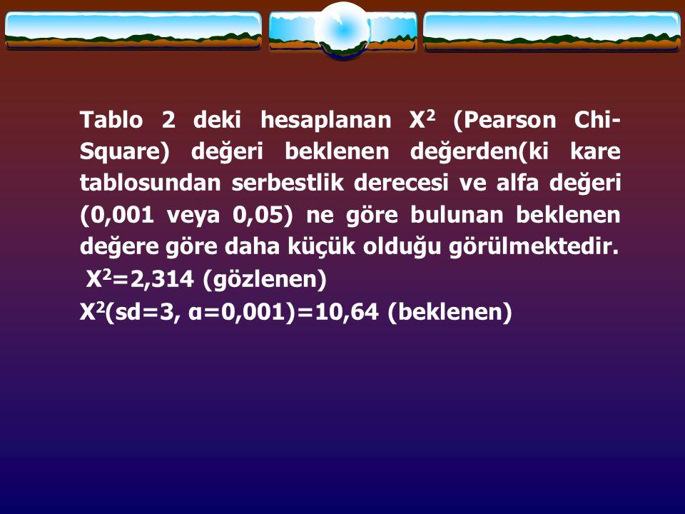 Tablo 2 deki hesaplanan Χ2 (Pearson Chi-Square) değeri beklenen değerden(ki kare tablosundan serbestlik derecesi ve alfa değeri (0,001 veya 0,05) ne göre bulunan beklenen değere göre daha küçük olduğu görülmektedir.