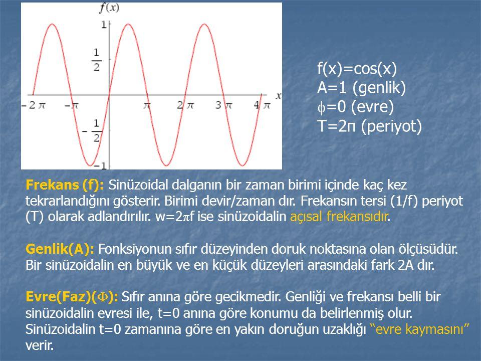 f(x)=cos(x) A=1 (genlik) =0 (evre) T=2π (periyot)