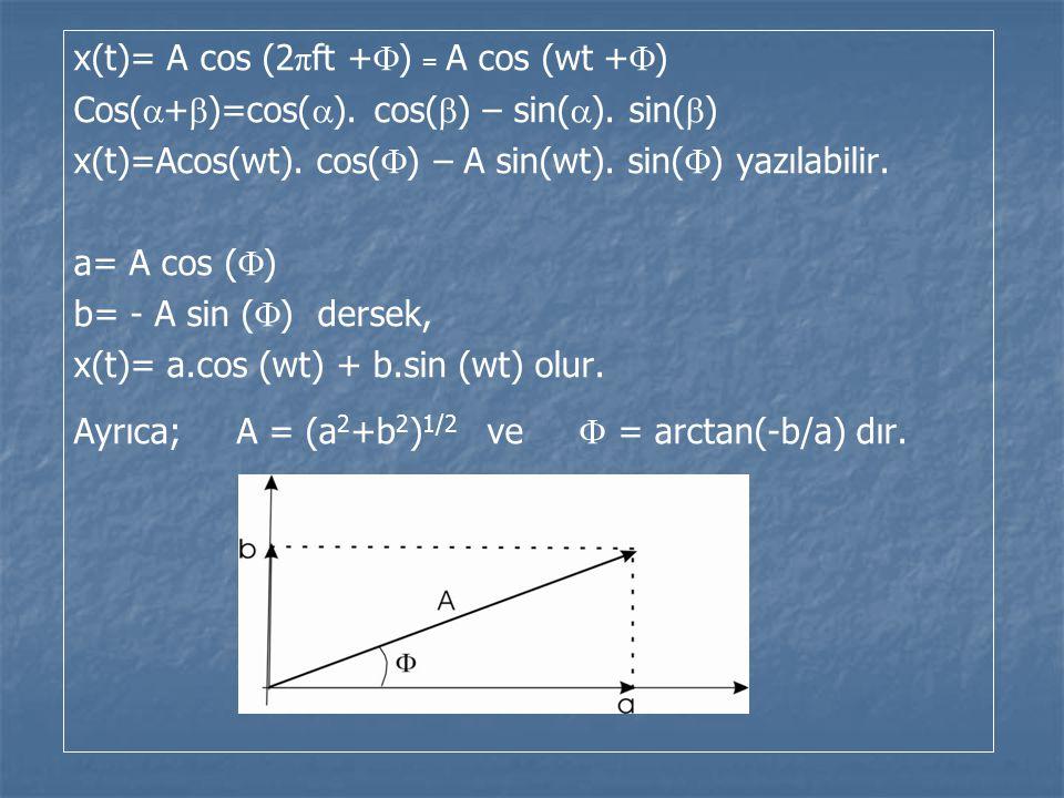 x(t)= A cos (2πft +) = A cos (wt +)