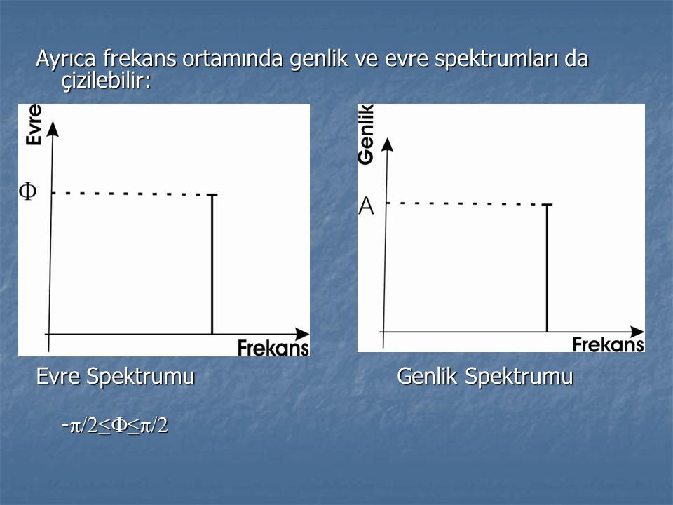 Ayrıca frekans ortamında genlik ve evre spektrumları da çizilebilir: