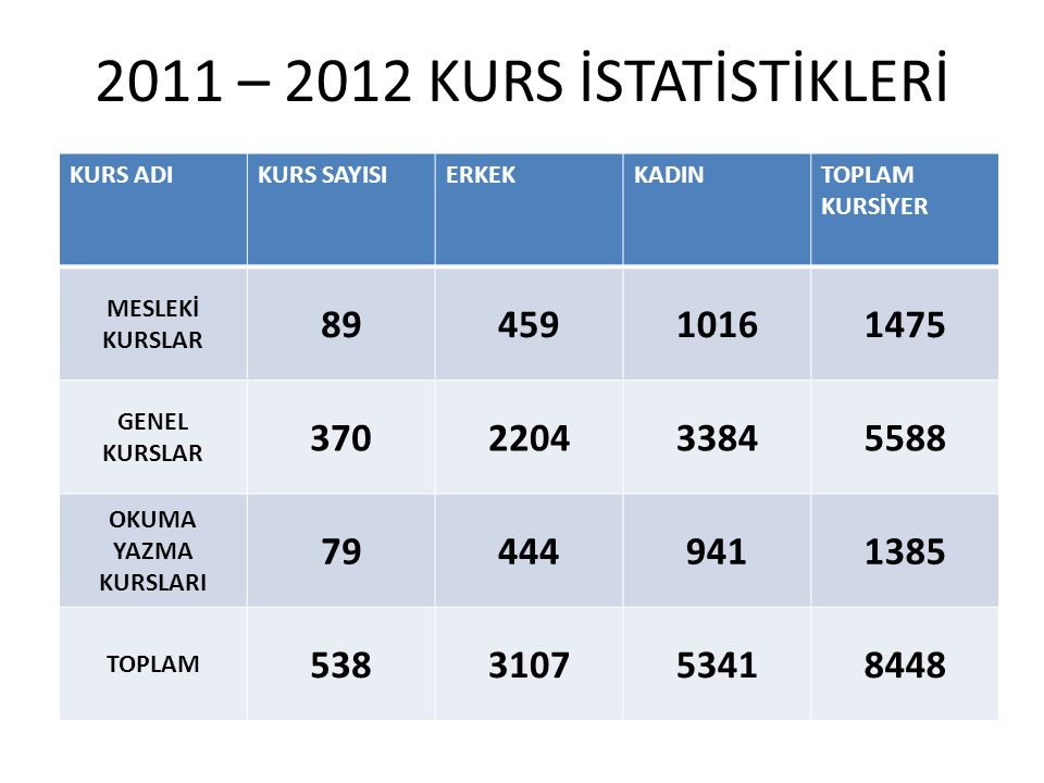 2011 – 2012 KURS İSTATİSTİKLERİ KURS ADI. KURS SAYISI. ERKEK. KADIN. TOPLAM KURSİYER. MESLEKİ KURSLAR.