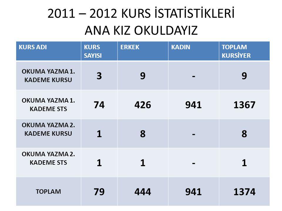 2011 – 2012 KURS İSTATİSTİKLERİ ANA KIZ OKULDAYIZ