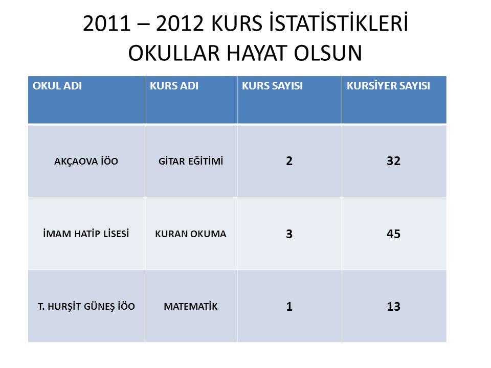 2011 – 2012 KURS İSTATİSTİKLERİ OKULLAR HAYAT OLSUN