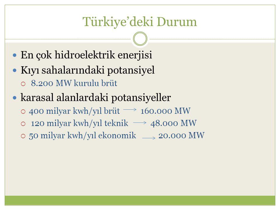 Türkiye'deki Durum En çok hidroelektrik enerjisi
