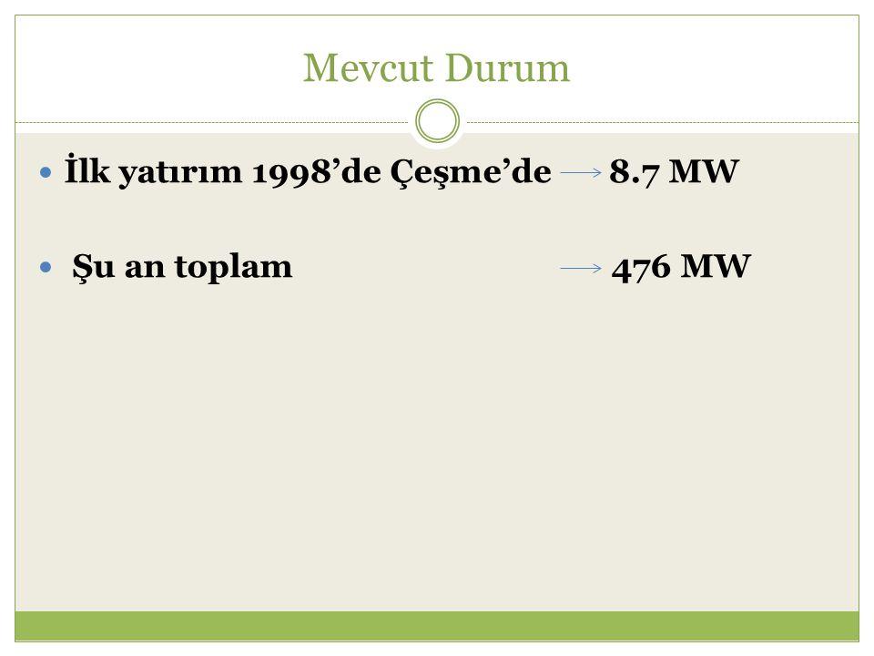 Mevcut Durum İlk yatırım 1998'de Çeşme'de 8.7 MW.