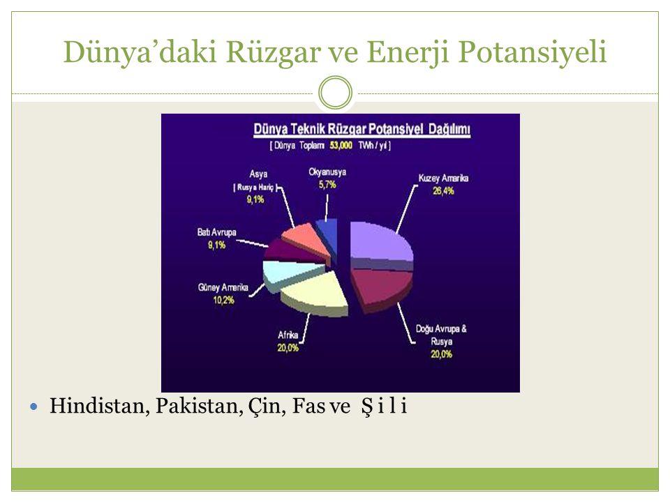 Dünya'daki Rüzgar ve Enerji Potansiyeli