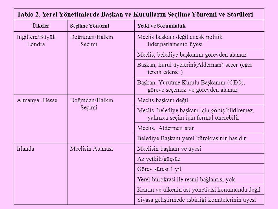 Tablo 2. Yerel Yönetimlerde Başkan ve Kurulların Seçilme Yöntemi ve Statüleri