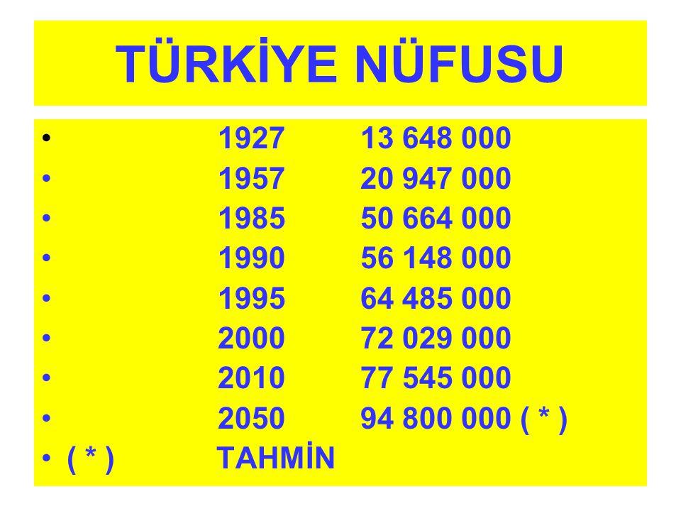 TÜRKİYE NÜFUSU 1927 13 648 000. 1957 20 947 000. 1985 50 664 000. 1990 56 148 000.