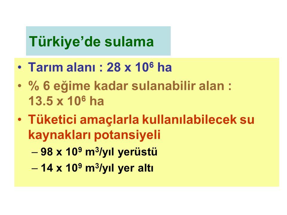 Türkiye'de sulama Tarım alanı : 28 x 106 ha