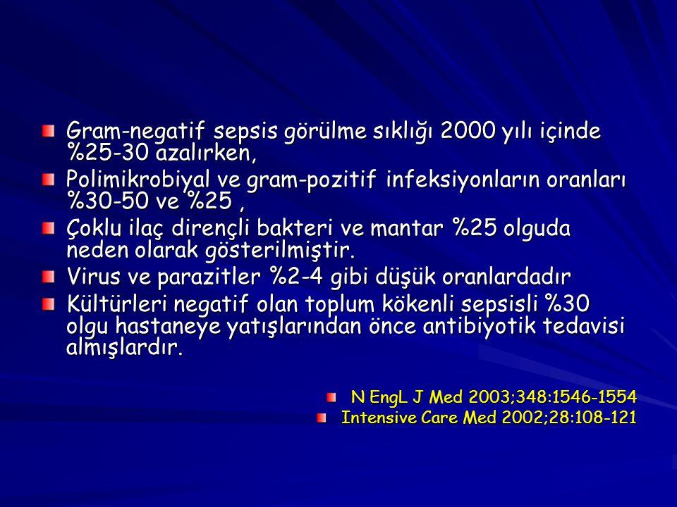 Gram-negatif sepsis görülme sıklığı 2000 yılı içinde %25-30 azalırken,