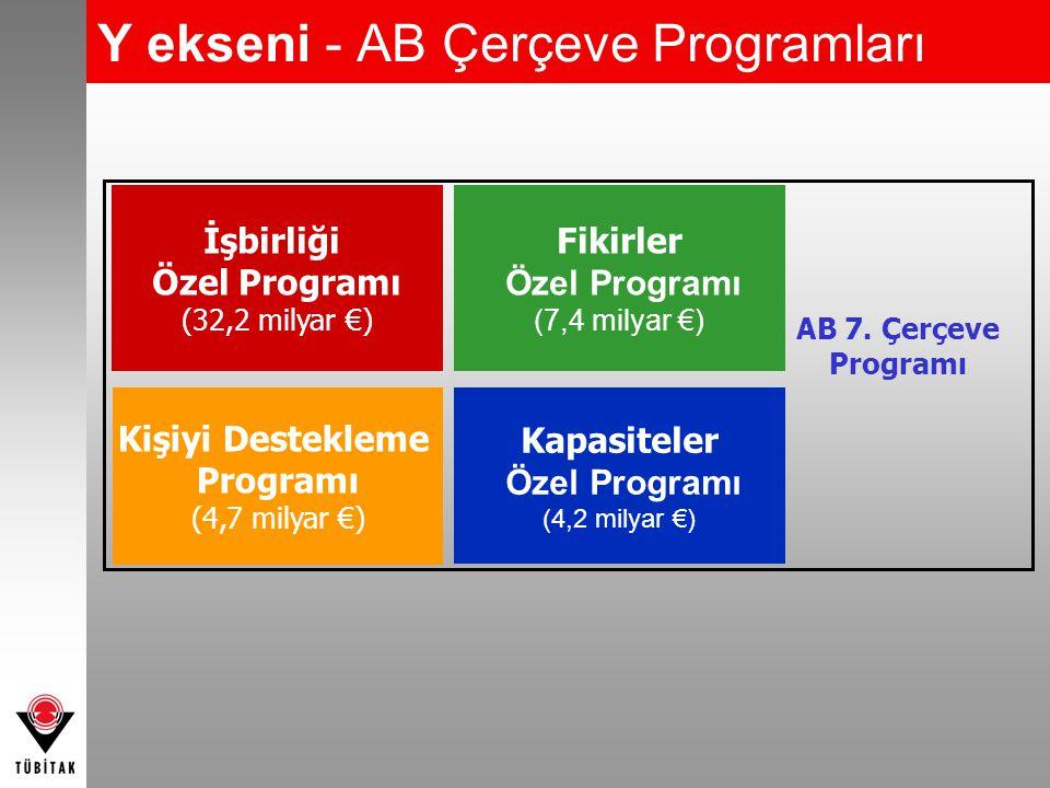 Y ekseni - AB Çerçeve Programları