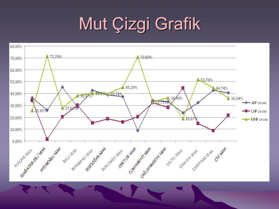 Mut Çizgi Grafik