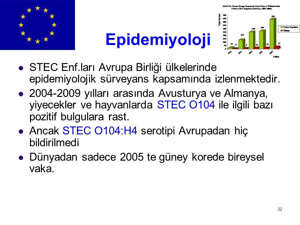 Epidemiyoloji STEC Enf.ları Avrupa Birliği ülkelerinde epidemiyolojik sürveyans kapsamında izlenmektedir.