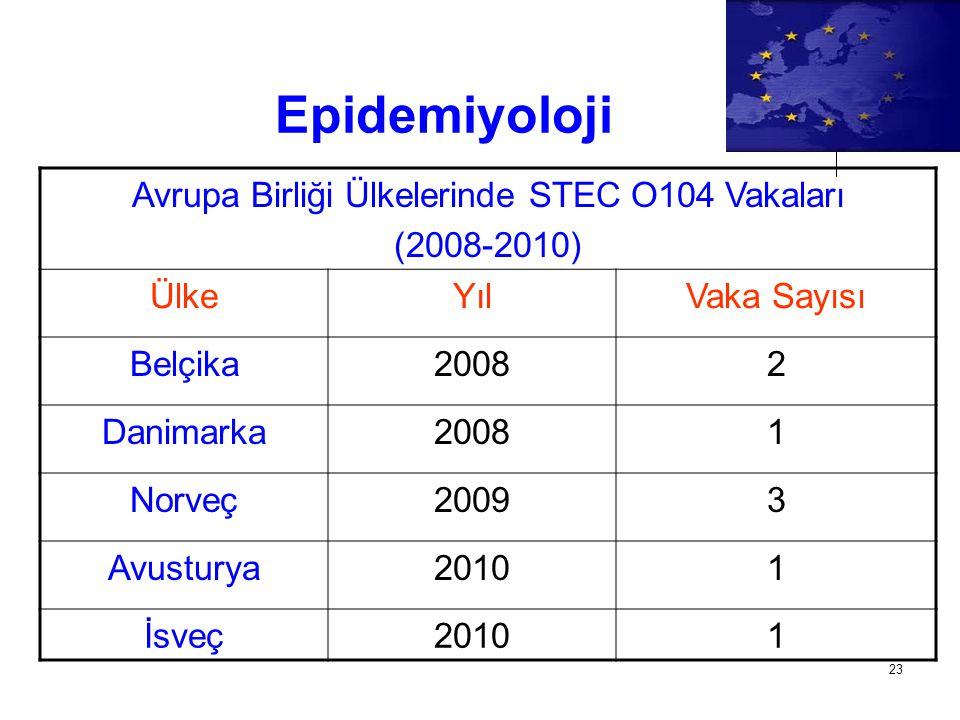 Avrupa Birliği Ülkelerinde STEC O104 Vakaları