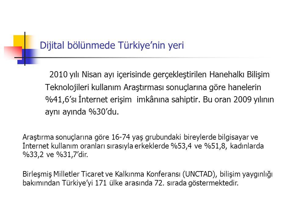 Dijital bölünmede Türkiye'nin yeri