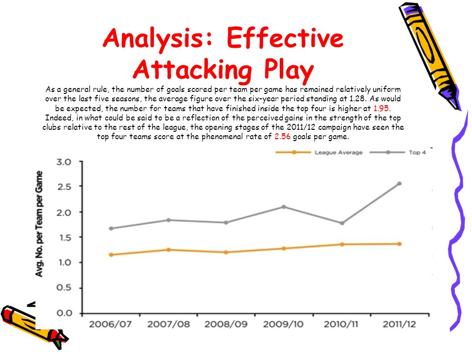 Analysis: Effective Attacking Play As a general rule, the number of goals scored per team per game has remained relatively uniform over the last five seasons, the average figure over the six-year period standing at 1.28.