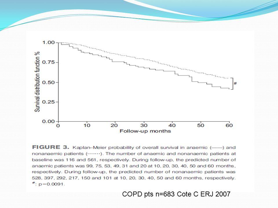 COPD pts n=683 Cote C ERJ 2007