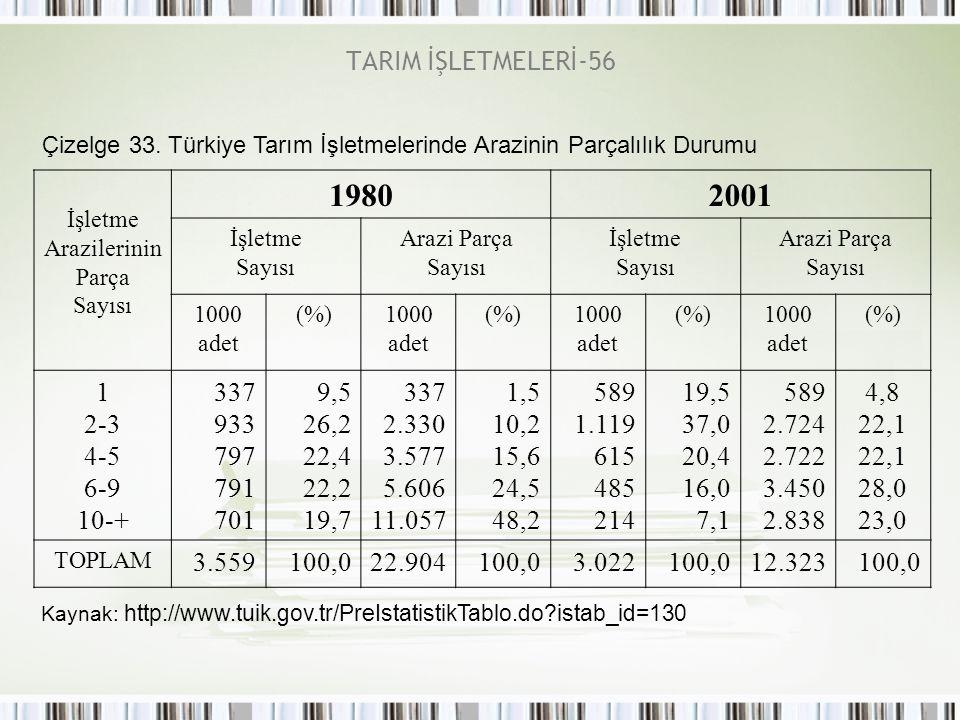 1980 2001 TARIM İŞLETMELERİ-56 1 2-3 4-5 6-9 10-+ 337 933 797 791 701