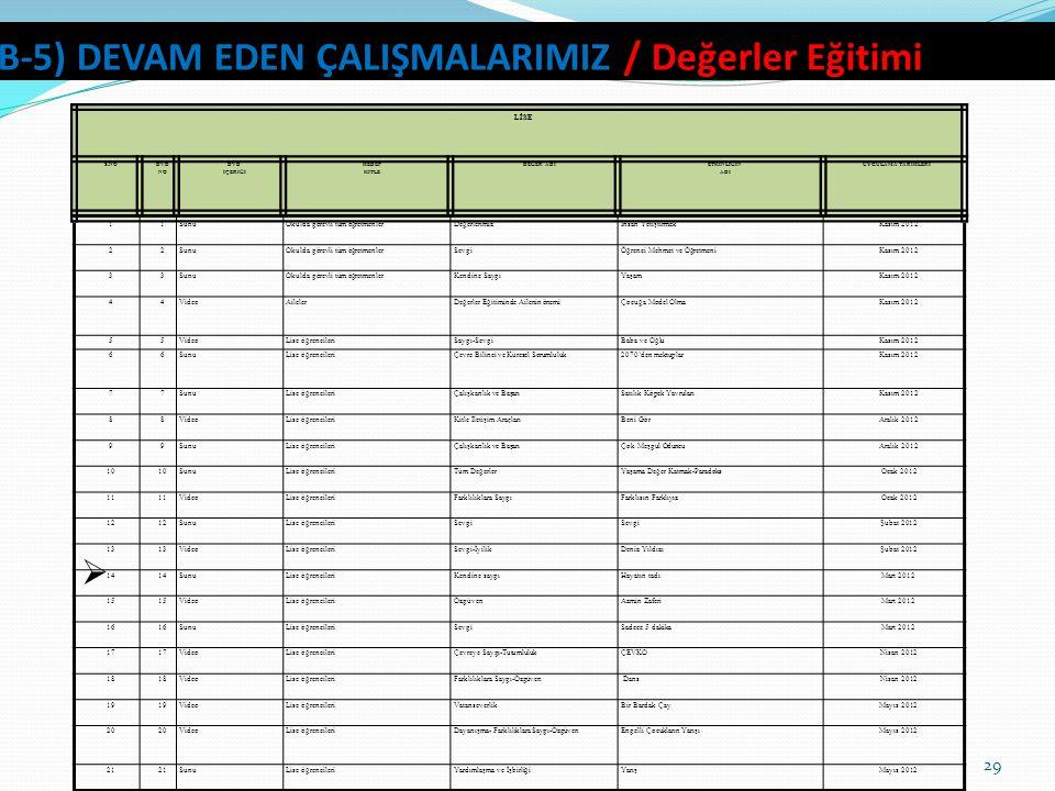 B-5) DEVAM EDEN ÇALIŞMALARIMIZ / Değerler Eğitimi