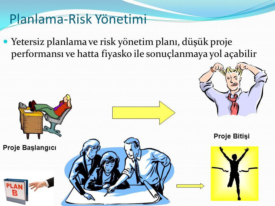 Planlama-Risk Yönetimi
