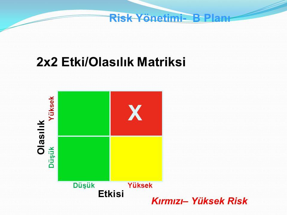 X 2x2 Etki/Olasılık Matriksi Risk Yönetimi- B Planı Olasılık Etkisi