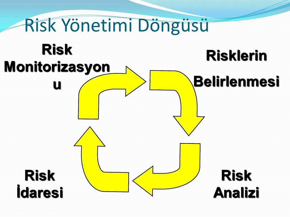 Risk Yönetimi Döngüsü Risk Monitorizasyonu Risklerin Belirlenmesi