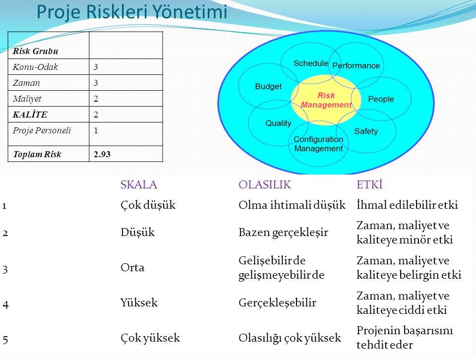 Proje Riskleri Yönetimi