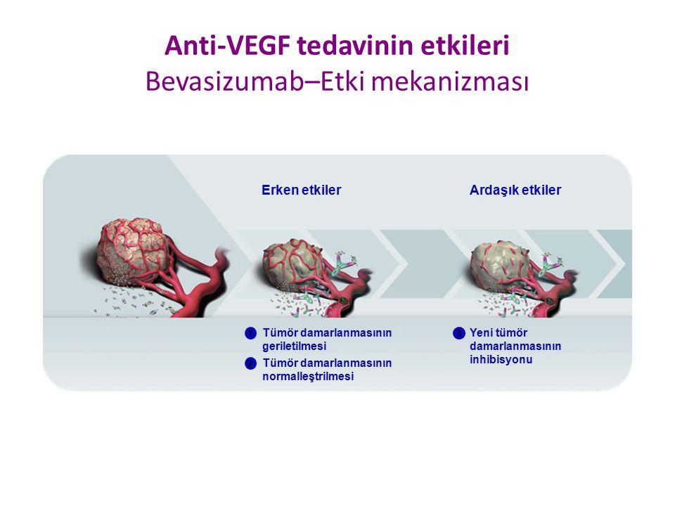Anti-VEGF tedavinin etkileri Bevasizumab–Etki mekanizması