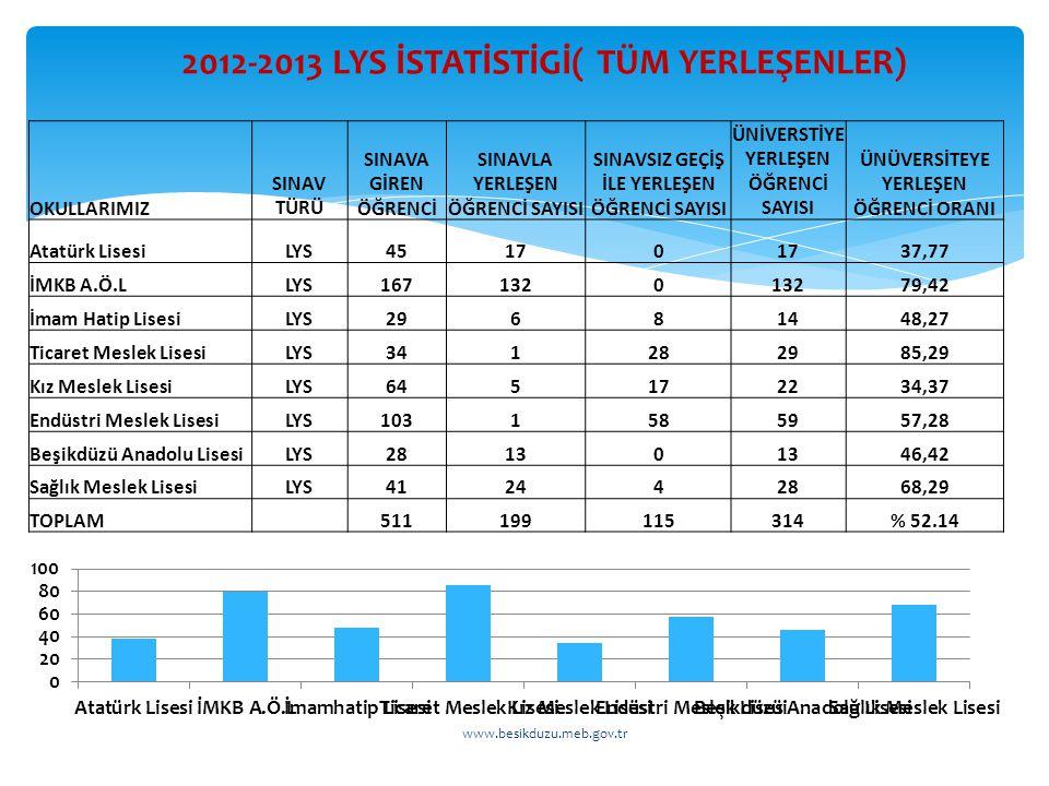 2012-2013 LYS İSTATİSTİGİ( TÜM YERLEŞENLER)