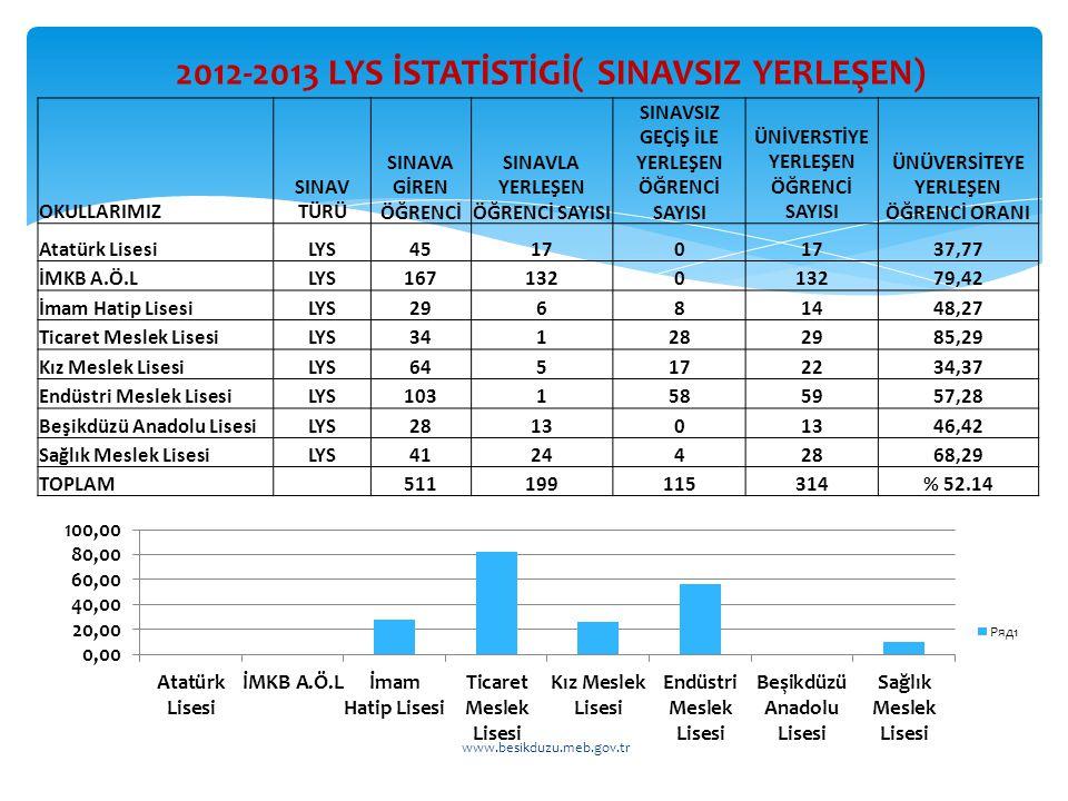 2012-2013 LYS İSTATİSTİGİ( SINAVSIZ YERLEŞEN)