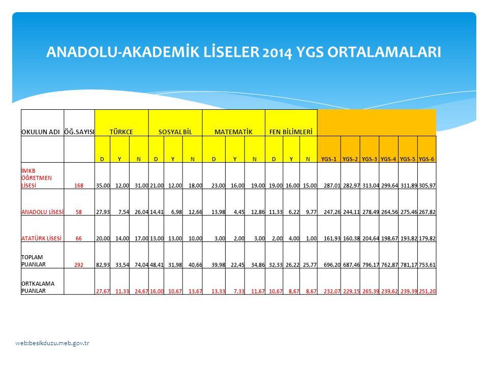 ANADOLU-AKADEMİK LİSELER 2014 YGS ORTALAMALARI
