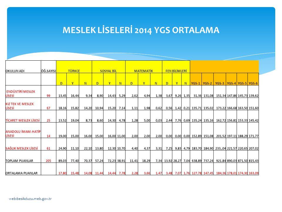 MESLEK LİSELERİ 2014 YGS ORTALAMA