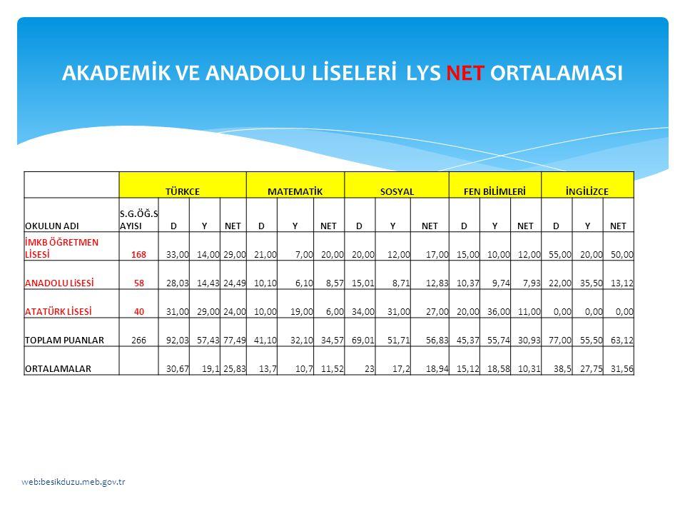 AKADEMİK VE ANADOLU LİSELERİ LYS NET ORTALAMASI