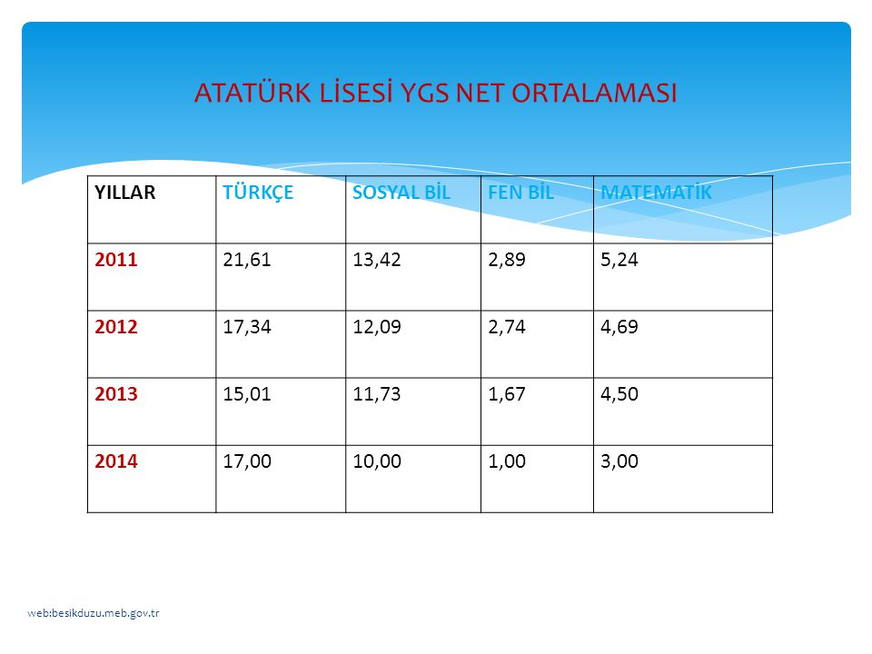 ATATÜRK LİSESİ YGS NET ORTALAMASI
