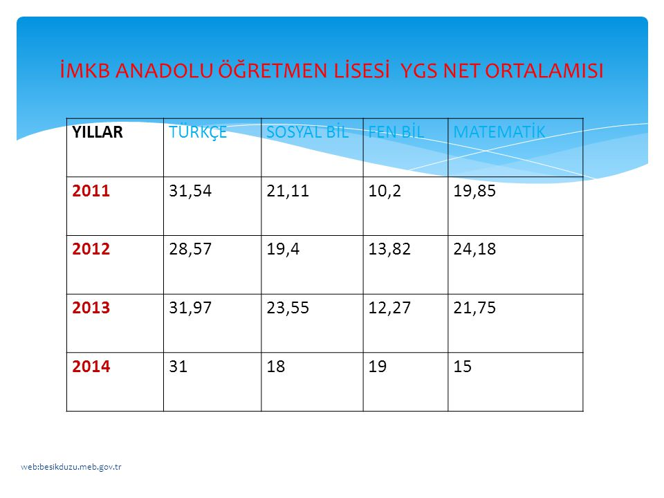 İMKB ANADOLU ÖĞRETMEN LİSESİ YGS NET ORTALAMISI