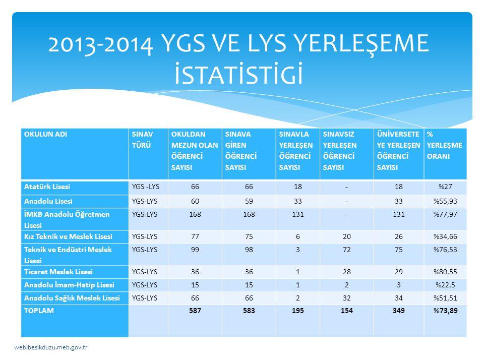 2013-2014 YGS VE LYS YERLEŞEME İSTATİSTİGİ