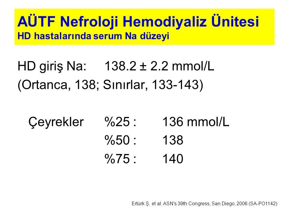 AÜTF Nefroloji Hemodiyaliz Ünitesi HD hastalarında serum Na düzeyi